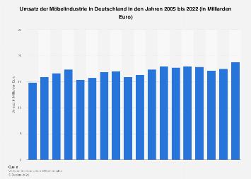 Umsatz der Möbelindustrie in Deutschland bis 2017