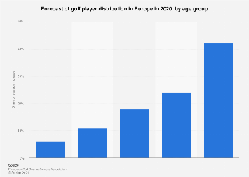 Europe: forecasted distribution of golfers in 2020, by age group