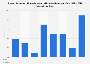 People with special eating habits in the Netherlands 2012-2014, by gender and age