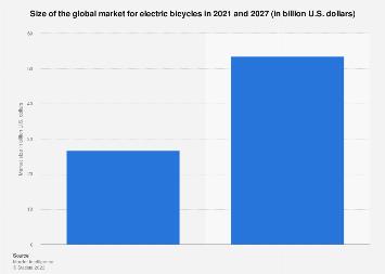 E-bikes - market size worldwide 2016/2025