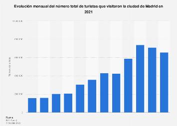 Cifra mensual de turistas en la ciudad de Madrid 2016