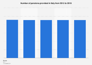 Italy: number of pensions 2011-2016
