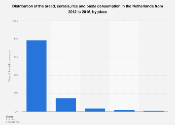 Distribution of the cereal consumption in the Netherlands 2012-2014, by place
