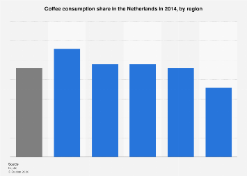 Coffee consumption share in the Netherlands 2014, by region