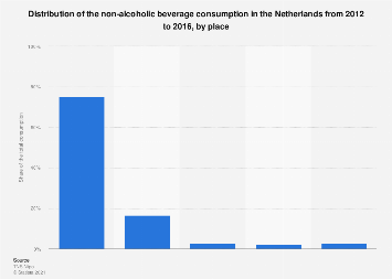Non-alcoholic beverage consumption in the Netherlands 2012-2014, by place