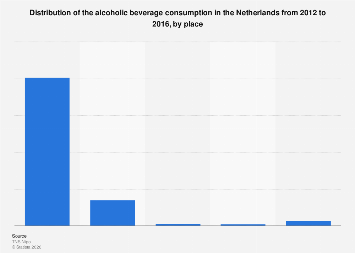 Distribution of alcoholic beverage consumption in the Netherlands 2012-2014, by place