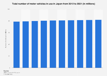 Number of motor vehicles in use in Japan 2008-2017