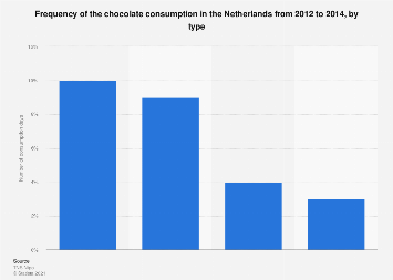 Frequency of chocolate consumption in the Netherlands 2012-2014, by type