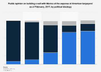 U.S. public opinion on Mexico wall at taxpayers' expense 2017, by political ideology