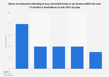Share of people intending to buy connected home or car devices Australia 2016 by type