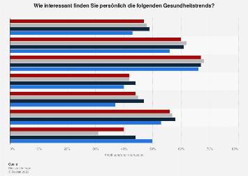 Umfrage zur Bewertung aktueller Gesundheitstrends in Deutschland nach Alter 2017