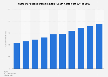 Public libraries in Seoul, South Korea 2012-2016