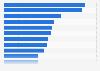 Cuota de compras de moda online realizadas desde smartphones en distintos países 2015