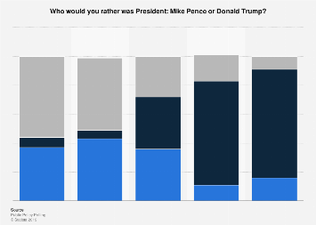 U.S. public opinion on Pence or Trump as POTUS in 2017, by political ideology