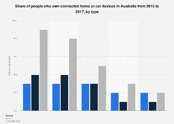 Ownership of connected car and home devices Australia 2015-2017, by type