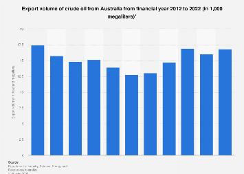 Export volume of crude oil Australia 2010-2017