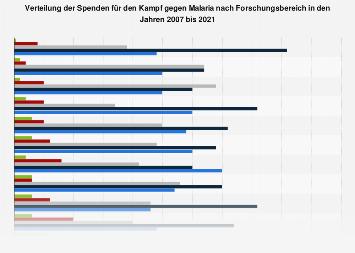 Verteilung der Spenden für den Kampf gegen Malaria nach Forschungsbereich bis 2016