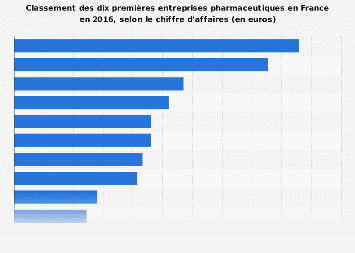 Revenus des dix premières entreprises pharmaceutiques en France 2016