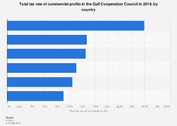 Total tax rate of commercial profits in the GCC by country 2018