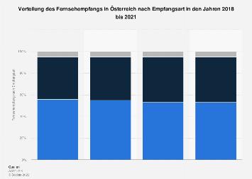 Fernsehempfang in Österreich nach Empfangsart 2017