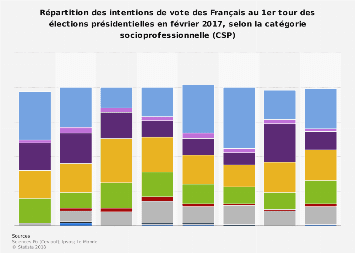 Intentions de vote au 1er tour de l'élection présidentielle 2017 par CSP en France