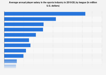Average player salary in the sports industry by league 2018/19