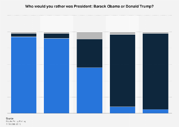 U.S. public opinion on Obama or Trump as President in 2017, by political ideology