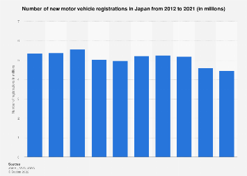Number of motor vehicles registrations in Japan 2007-2016