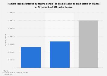 Nombre de retraités de droit direct et de droit dérivé par sexe en France 2018
