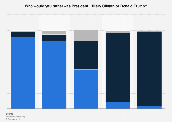 U.S. public opinion on Clinton or Trump as President in 2017, by political ideology