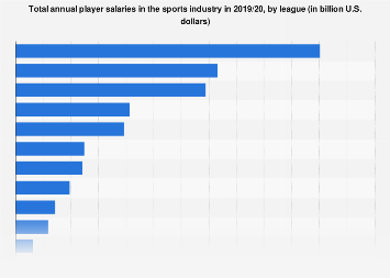 Total player salaries in the sports industry by league 2017/18