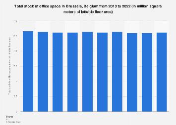 Total stock of office space in Brussels Capital Region in Belgium 2013-2017