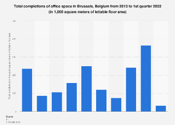 Total completions of office space in Brussels Capital Region in Belgium 2013-2017
