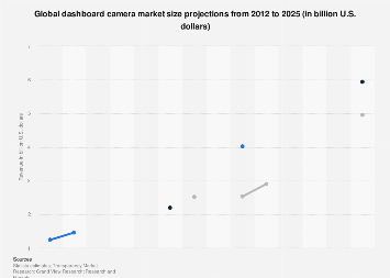 Size of the global dashboard camera market 2012-2022