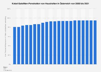 Kabel-Satelliten-Penetration von Haushalten in Österreich bis 2017