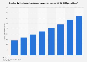 réseaux sociaux : nombre d'utilisateurs en Inde 2015-2022