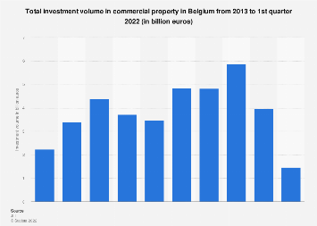 Total investment volume in commercial real estate in Belgium 2013-2017