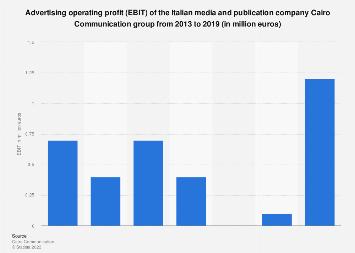 Italy: Cairo Communication Group advertising EBIT 2013-2017