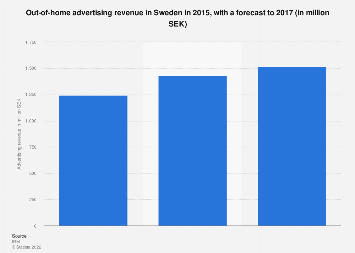 Out-of-home advertising revenue in Sweden 2015-2017