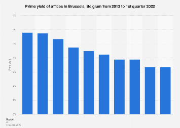 Prime yield of offices in Brussels (Belgium) 2013-2017
