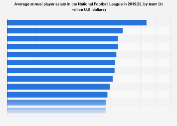Average player salary in the NFL by team 2017/18
