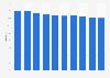 Cuota de pantalla en un día promedio de la RAI Italia 2011-2018
