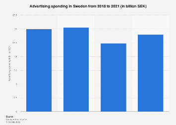 Advertising spending in Sweden 2015-2017