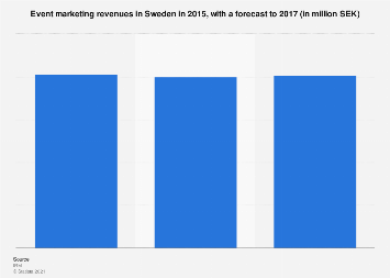 Event marketing revenues in Sweden 2015-2017