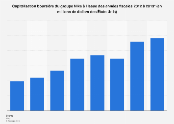 Capitalisation boursière du groupe Nike 2012-2018