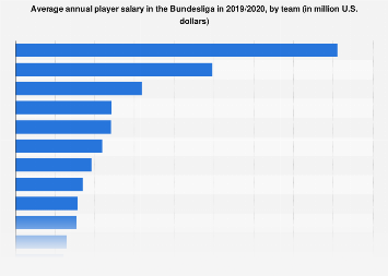 Average player salary in the Bundesliga 2017/18, by team