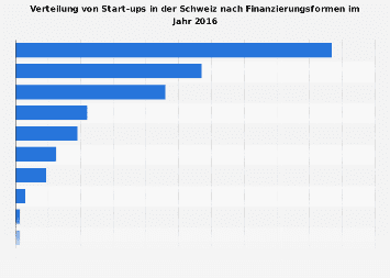 Start-ups in der Schweiz nach Finanzierungsformen 2016