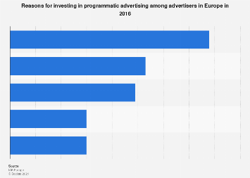 Reasons for programmatic advertising investments among advertisers in Europe 2016
