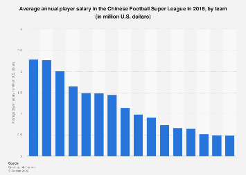 Average Csl Salary By Team 2018 Statista