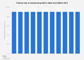 Total tax rate of commercial profits in Qatar 2009-2018